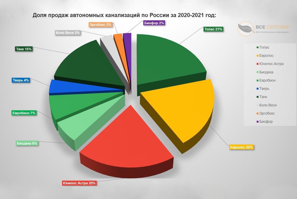 Доля продаж автономных канализаций по России