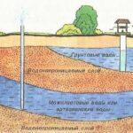 Выбор автономной канализации при высоких грунтовых водах на участке