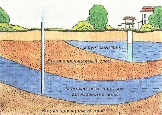 Выбор септика при высоких грунтовых водах