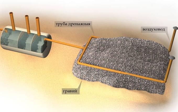 Фильтрующее сооружение при высоком УГВ — насыпь из щебня