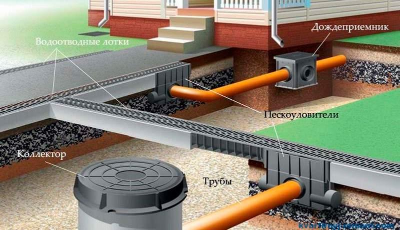 Схема дождевой канализации