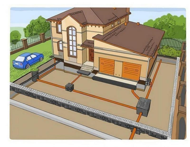 Ливневая канализация – защита участка от переизбытка влаги