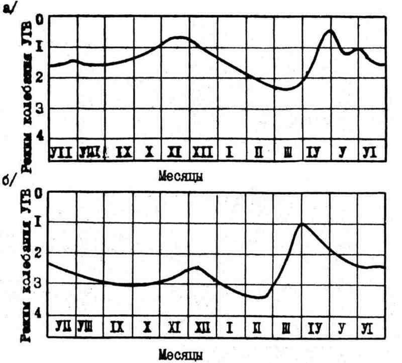 График движения грунтовых вод в зависимости от времени года