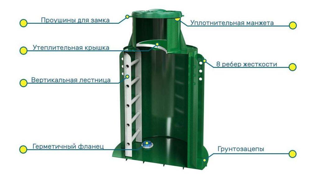 Конструкция пластикового кессона для скважины