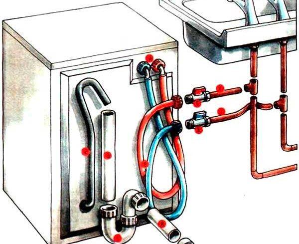 Правильное подключение стиральной машины — гарантия ее стабильной работы