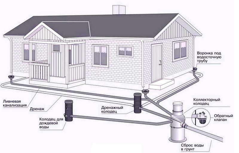 Проектирование дождевой канализации на даче