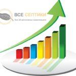 Рейтинг септиков для загородного дома и дачи в 2020-2021 году