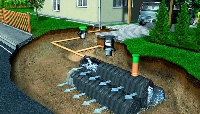 Выбор септика для ливневой канализации