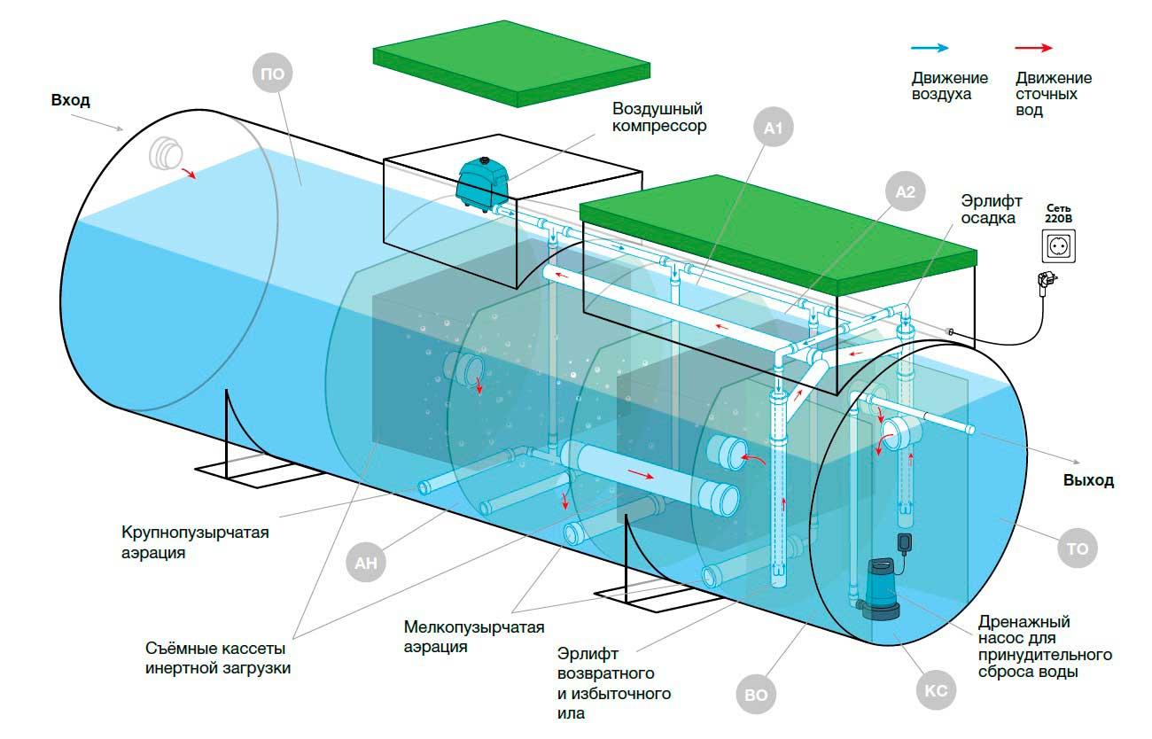 Конструкция и схема септика Евролос Грунт