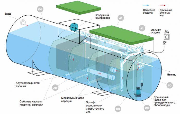 Автономная канализация при высоком УГВ — Евролос Грунт