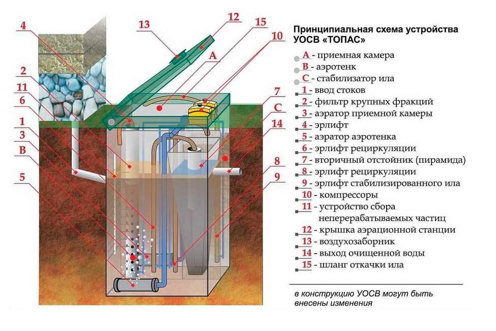 Устройство станции биологической очистки