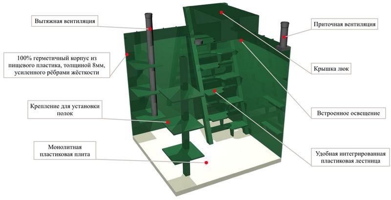 Схема вентиляции скважинного кессона