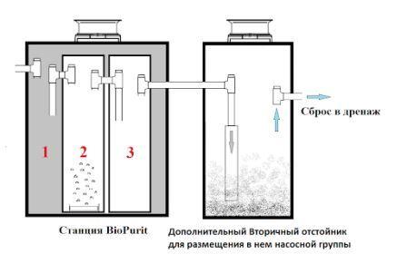Септики Биопурит – особенности моделей автономной канализации