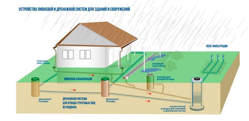 Устройство ливневой канализации (ливневки) в частном доме