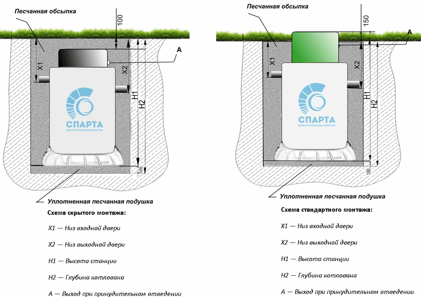 Схема скрытого и стандартного монтажа станции Спарта