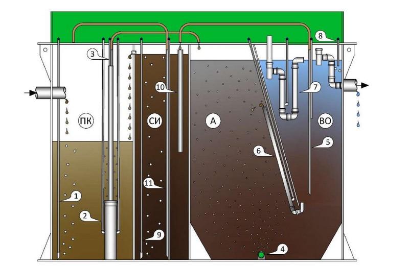 Внутренне устройство очистного сооружения Смарт
