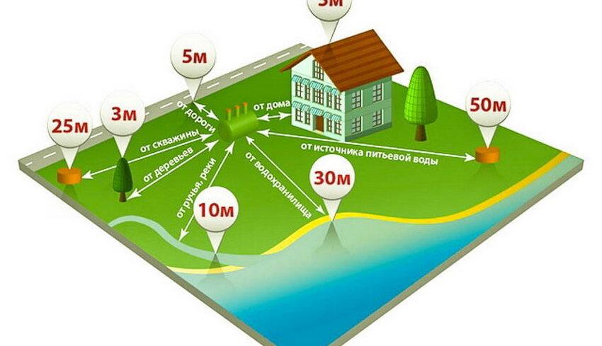 Оптимальное расстояние для расположения септика на участке
