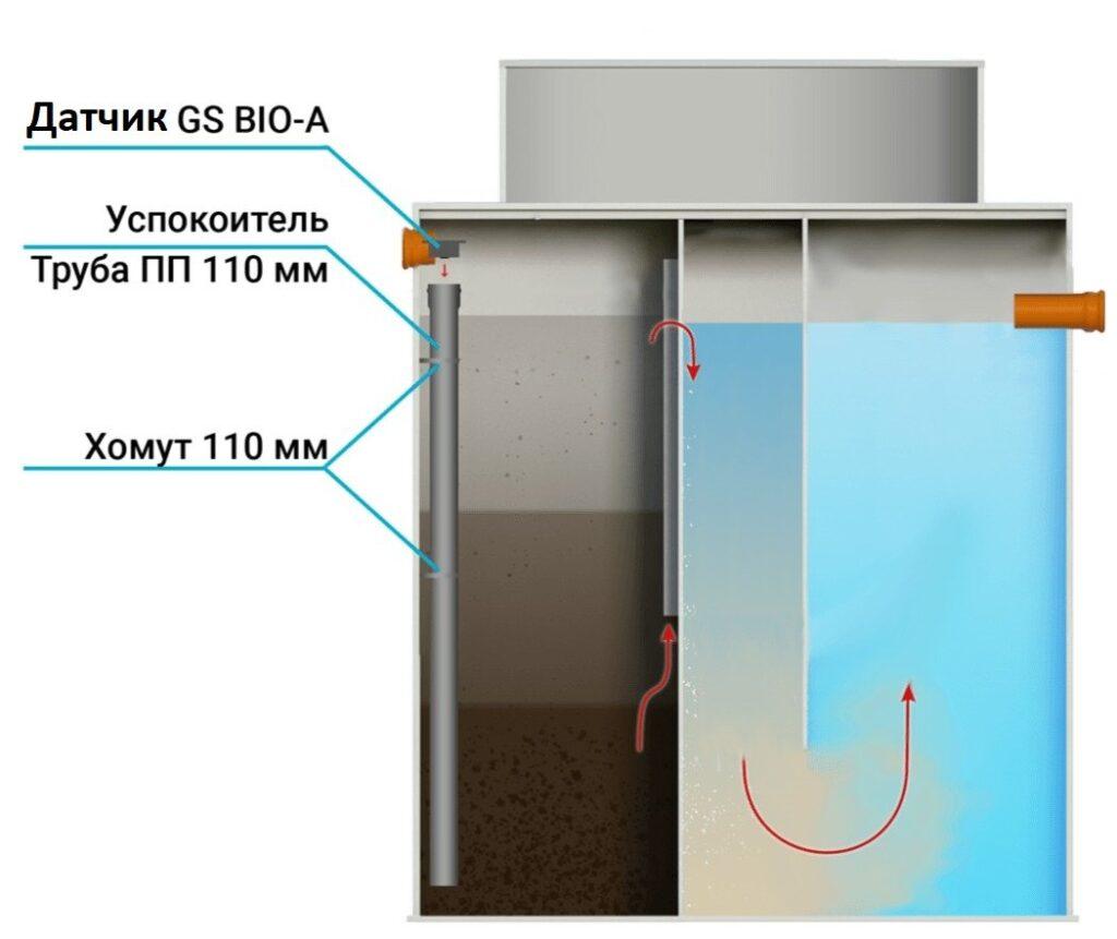 Устройство автономной канализации с датчиком аварийной сигнализации