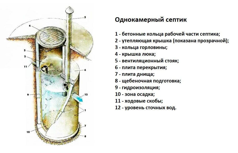 Схема вентиляции однокамерного септика