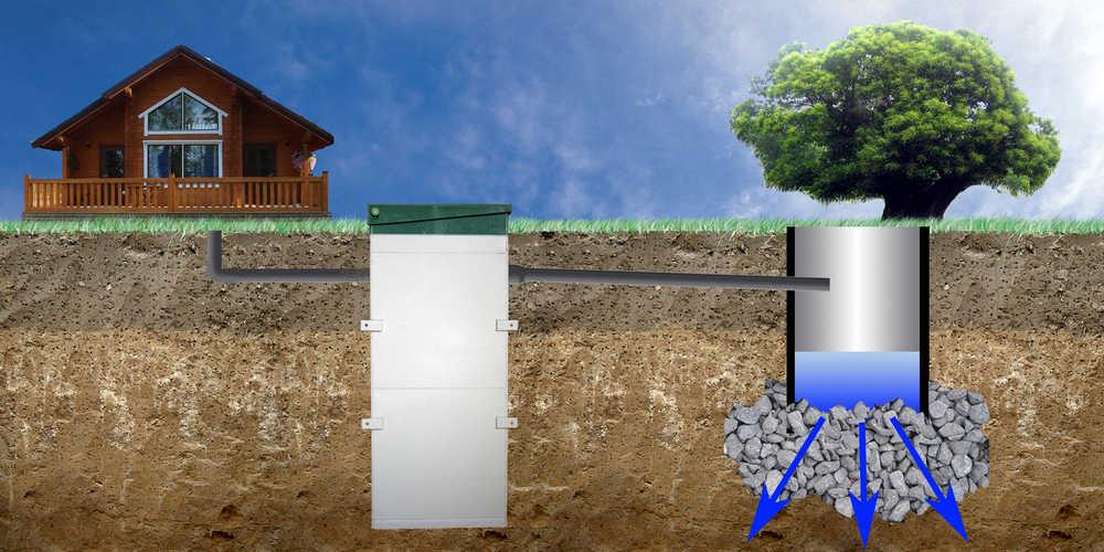 Схема работы дренажного колодца