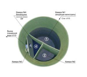 Схема устройства септика Практик
