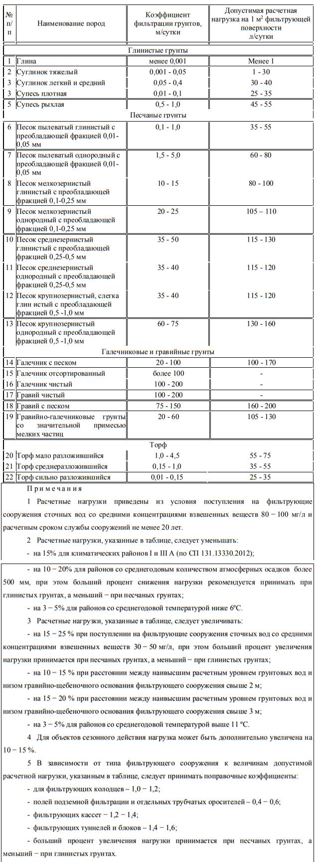 Таблица с коэффициентами фильтрации грунтов