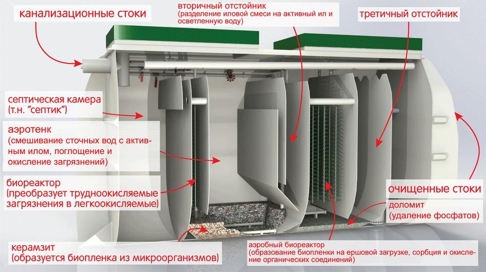 Прнцип очистки станции Тверь