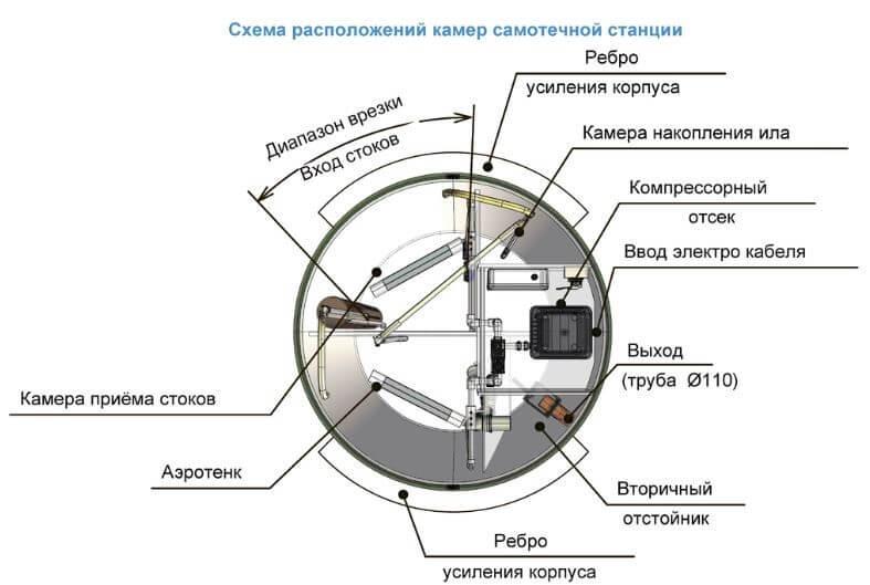 Принцип работы септика Тополь — схема