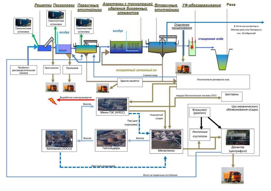 процесс многоступенчатой современной очистки канализационных стоков