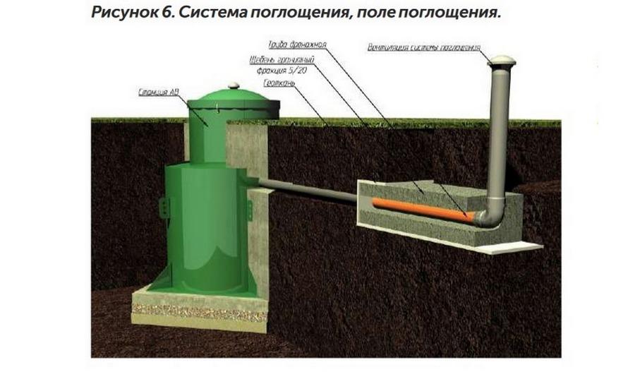 Иллюстрация отведения очищенных стоков со станции Konig в фильтрующую кассету