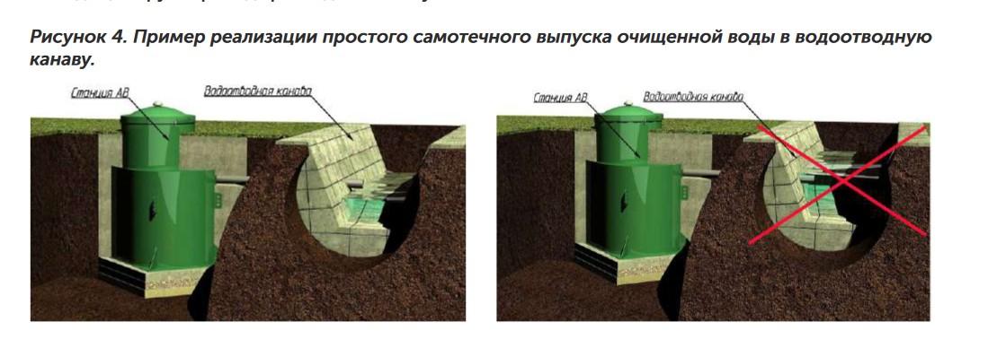 Иллюстрация отведения очищенных стоков с септика Konig самотеком в дренажную канаву